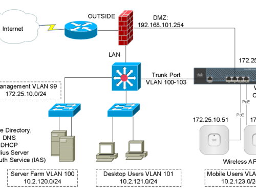Cisco Mobility Express Vlan Tagging