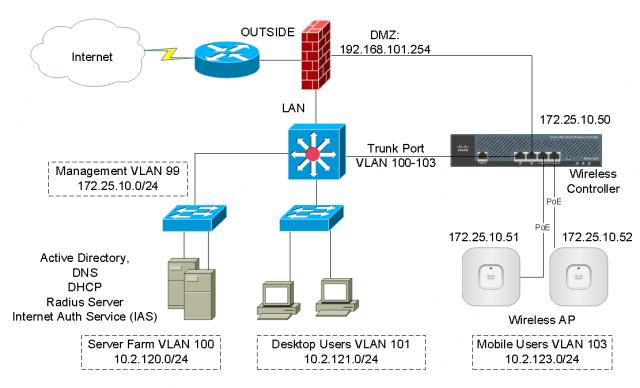 Cisco 5500 wireless controller configuration guide