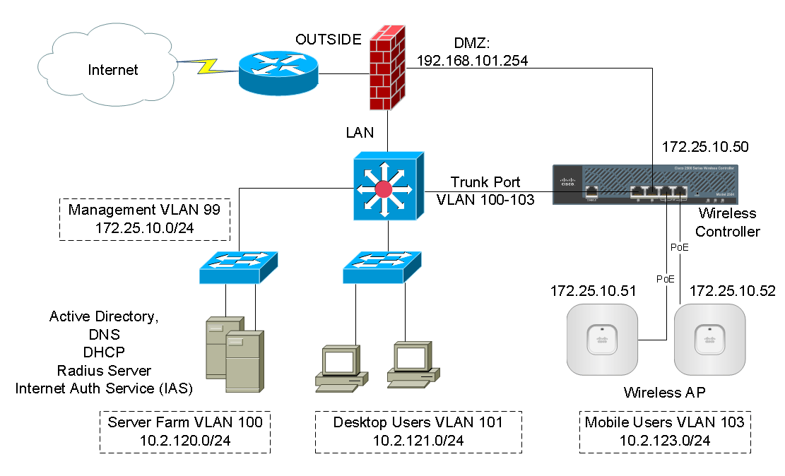 Cisco Wireless Controller Configuration Speak Network