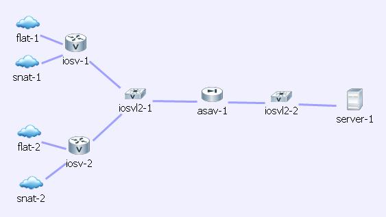 Cisco VIRL External Connectivity – Cisco VIRL Courses Hands