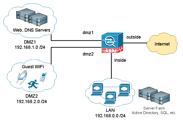 Cisco_ASA_DMZ 1 cisco asa dmz configuration example speak network solutions cisco physical access gateway wiring diagram at readyjetset.co