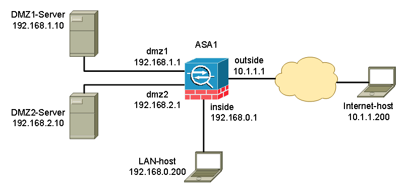 Cisco ASA DMZ Configuration Example – Cisco VIRL Courses Hands-on