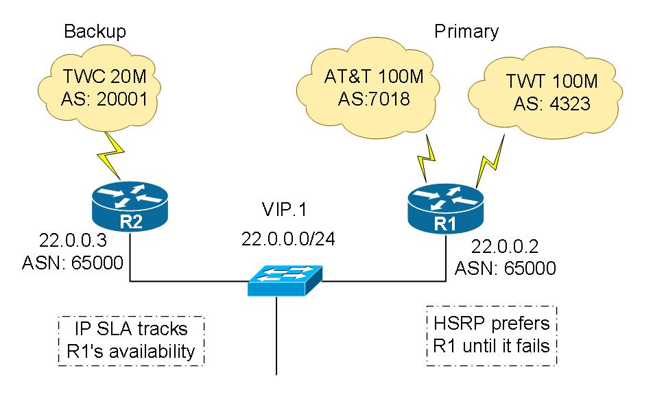 Ip Sla Configuration For Failover