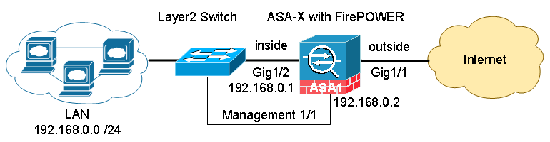 Cisco ASA 5506-X FirePOWER Configuration Example Part 2 – Cisco VIRL
