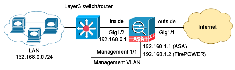 Networking Security: Configure and Manage ASA FirePOWER