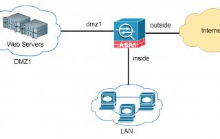 Basic Cisco Asa X Configuration Example X on Cisco Asa Failover Configuration Example