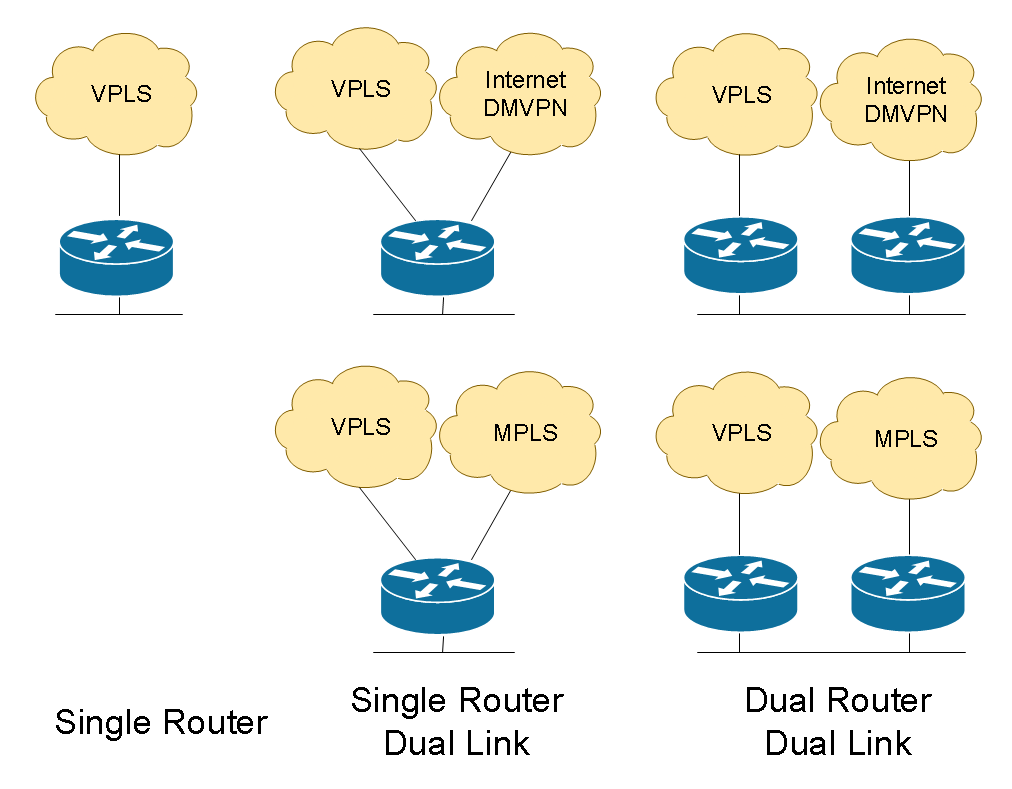 WAN Design for Multiple Office Connectivity (3) – Cisco VIRL Courses