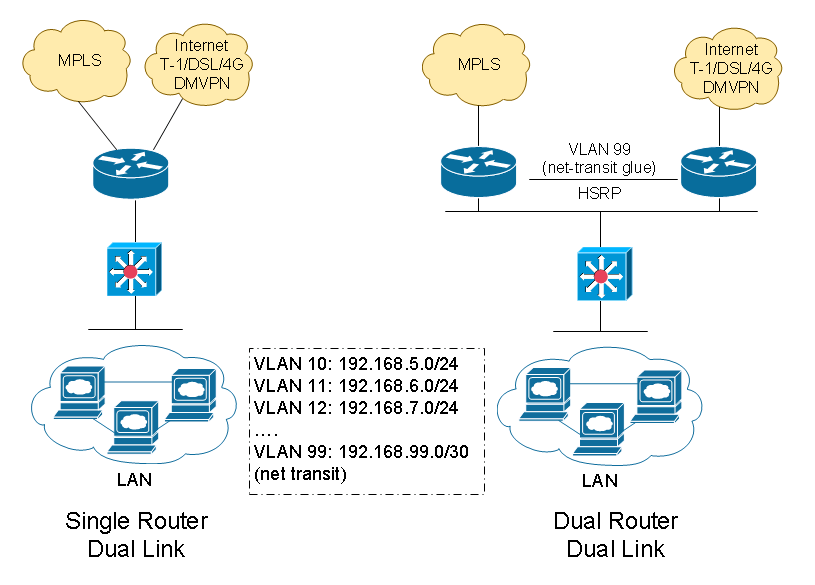 Wan Design For Multiple Office Connectivity Speak Network Solutions