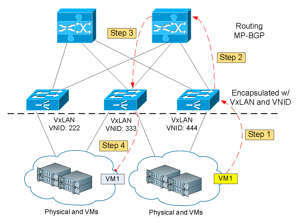 What is Cisco ACI Fabric – Cisco VIRL Courses Hands-on Labs