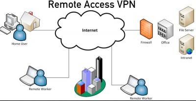 PPTP vs L2TP/IPSec vs SSTP vs IKEv2 vs OpenVPN – Cisco VIRL