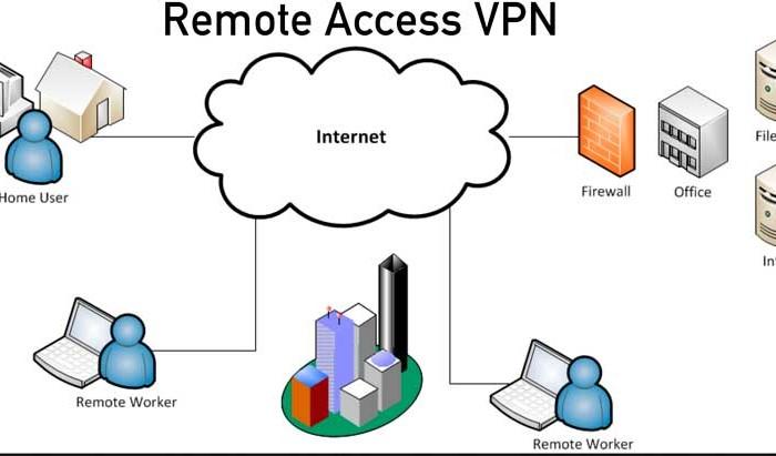PPTP vs L2TP vs SSTP vs IKEv2 vs IPSec vs OpenVPN