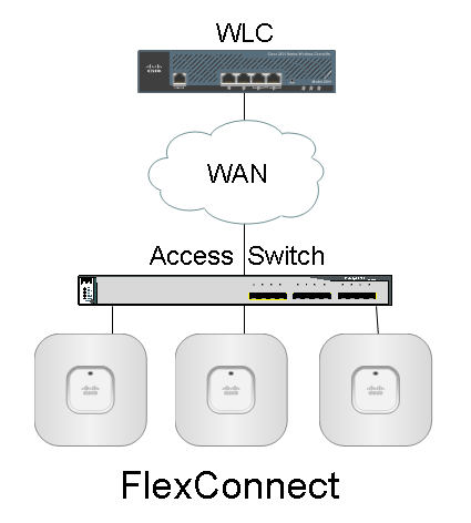 Small Branch Home Office Wireless Design – Cisco VIRL